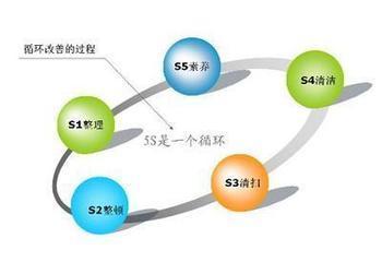 5s现场改善管理之整顿活动的具体推行方法
